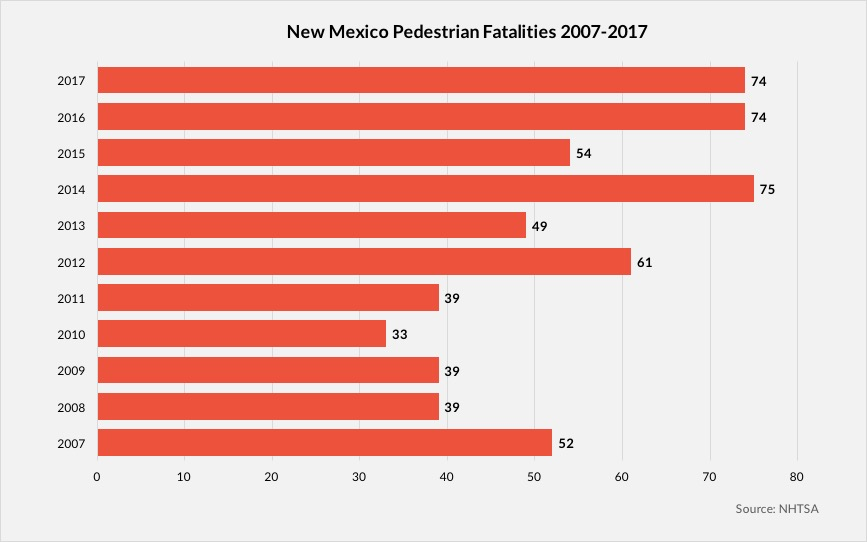 New Mexico Pedestrian Fatalities 2007-2017 chart