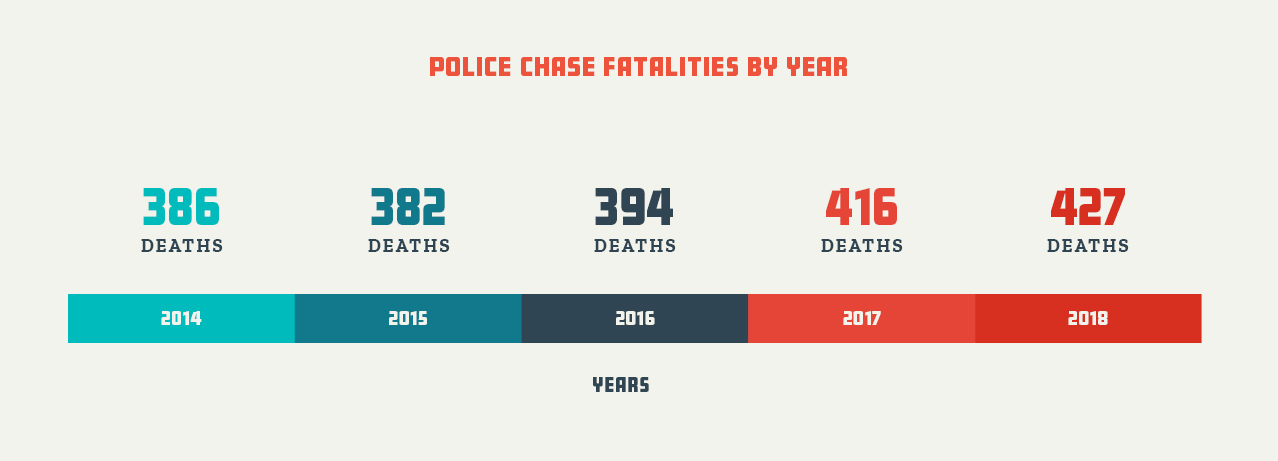 People Killed in Police Pursuits by Age