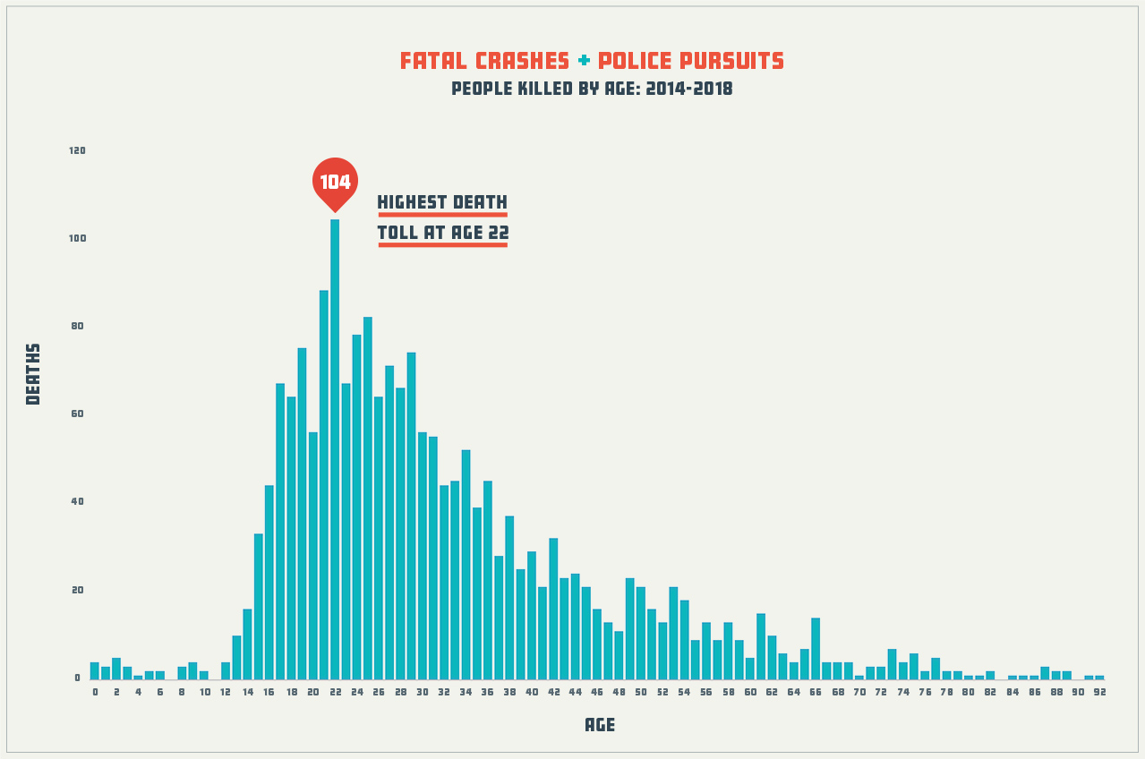 Age of Those Killed in Police Chases
